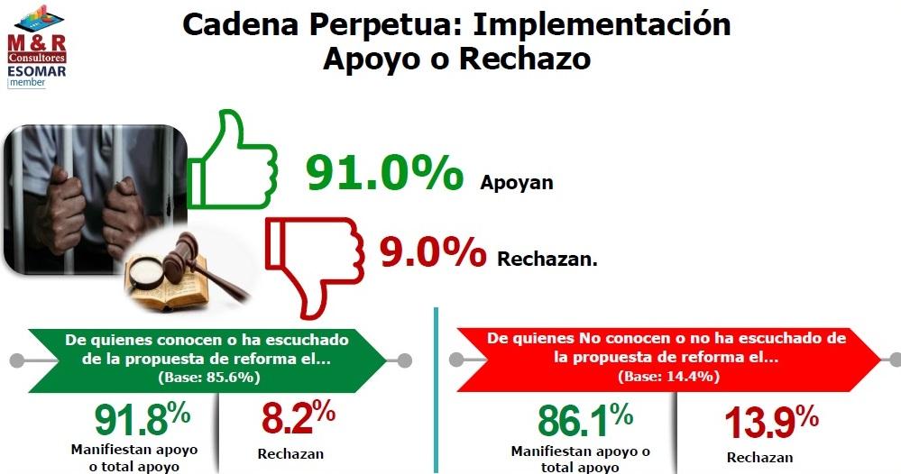 Gran respaldo a iniciativa que castiga crímenes de odio Managua. Radio La Primerísima