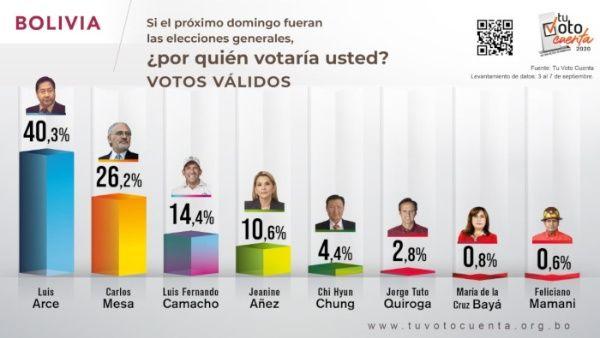 Cinco candidatos se disputarán la presidencia de Bolivia La Paz. TELESUR