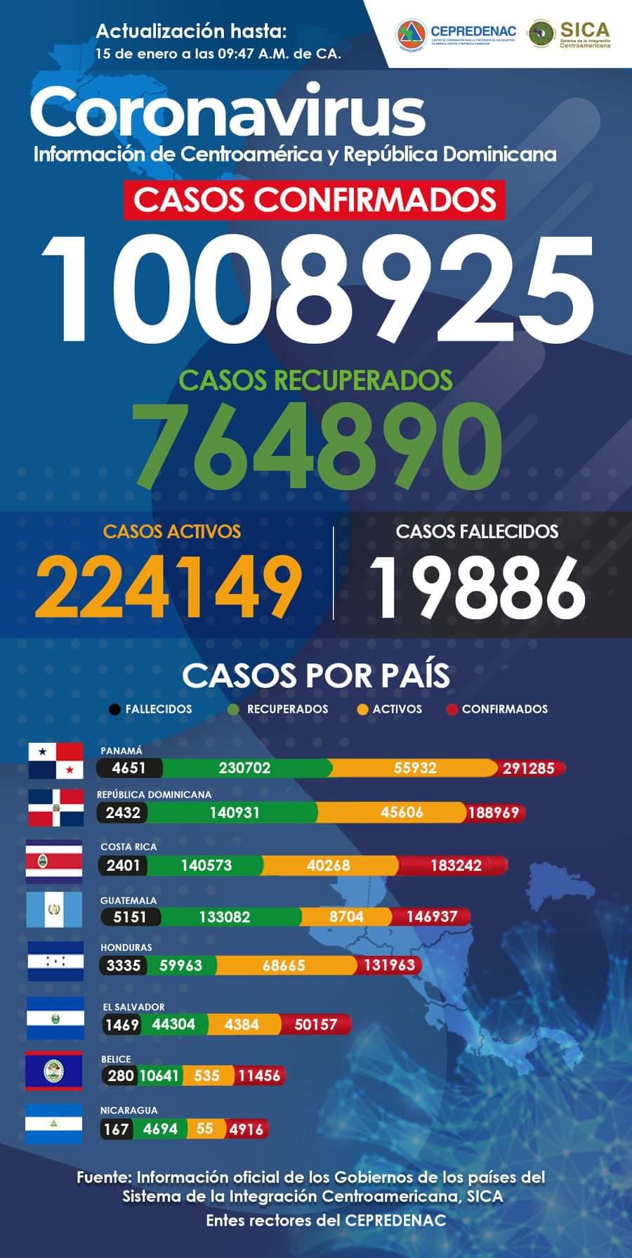 Países del SICA superan casi el millón de casos de Covid-19 Managua. Radio La Primerísima