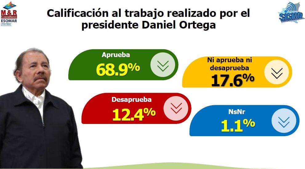 Amplia aprobación a gestión del Presidente Daniel Managua. Radio La Primerísima