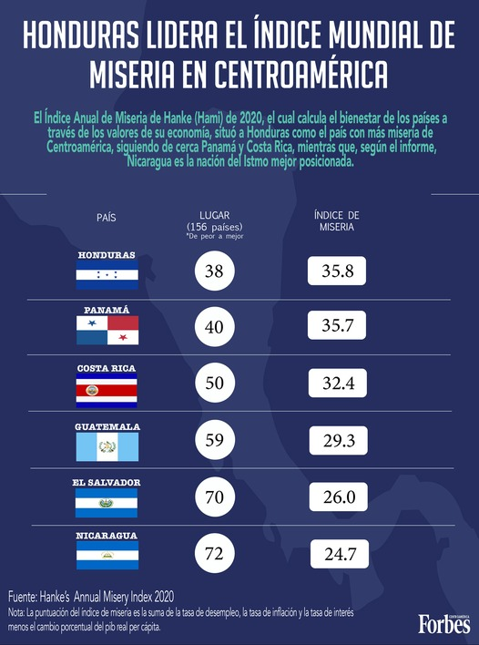 Nicaragua, nación menos pobre en Centroamérica Forbes Centroamérica