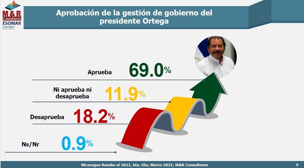 Amplia mayoría aprueba gestión del Presidente Daniel Managua. Radio La Primerísima