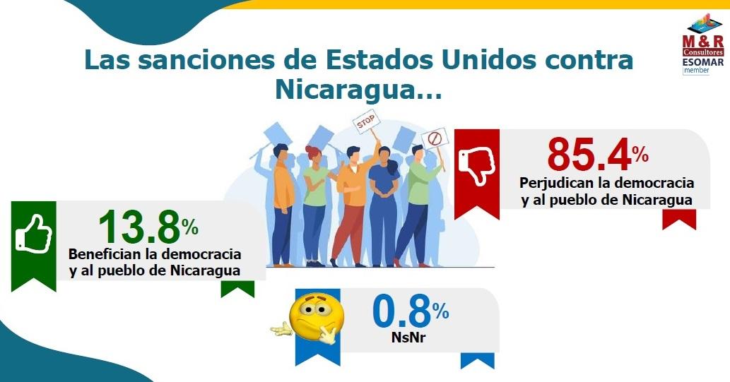 Pleno rechazo a sanciones arbitrarias contra Nicaragua Managua. Radio La Primerísima
