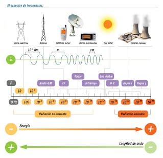 Actualizan cuadro de atribución de frecuencias Managua. Radio La Primerísima