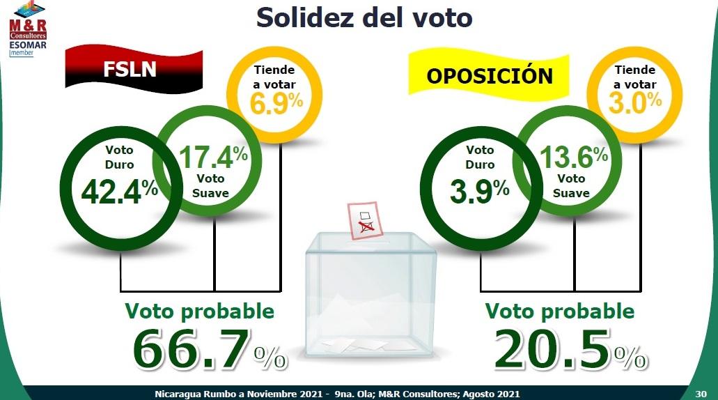 Aumenta intención de voto para FSLN Managua. Radio La Primerísima