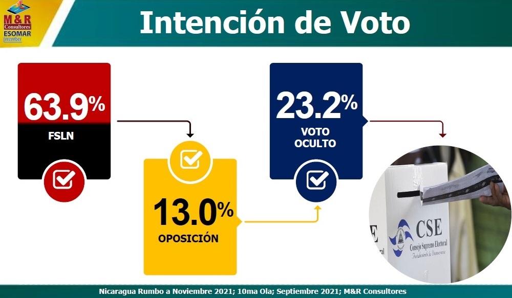 FSLN con una intención de voto del 63.9% Managua Radio La Primerísima