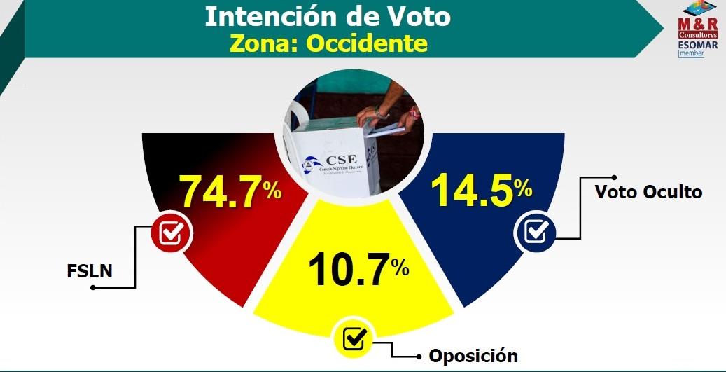 Intención de voto a favor del FSLN supera 74% en Occidente Managua. Por Jerson Dumas/Radio La Primerísima