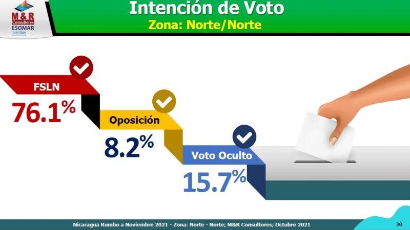 Intención de voto FSLN es 76.1% en Las Segovias Managua. Ingrid Canda/Radio La Primerísima
